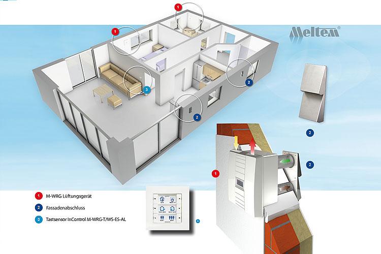 raumentl fter klimaanlage und heizung zu hause. Black Bedroom Furniture Sets. Home Design Ideas